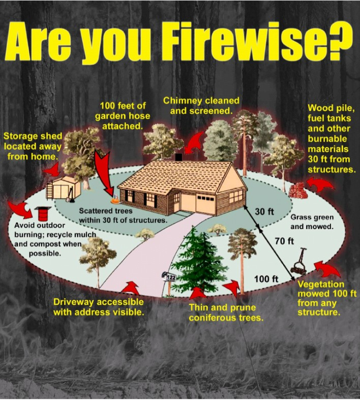 are-you-firewise